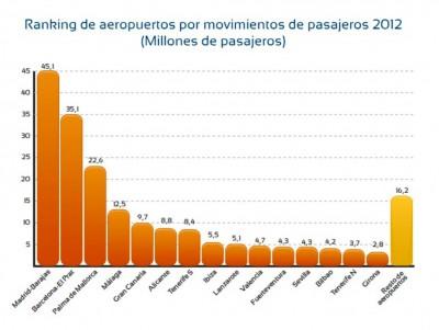 Ranking de aeropuertos espayoles por pasajeros horiz 1