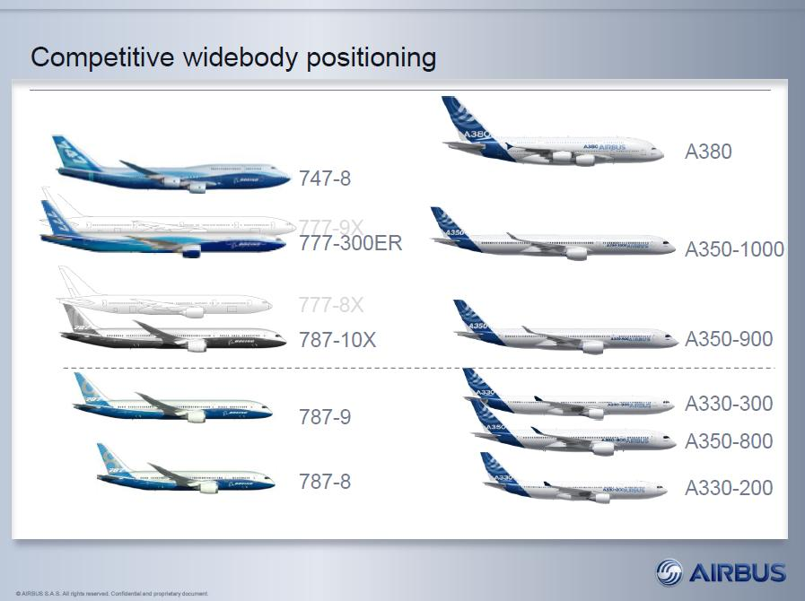 airbus-wb-positioning
