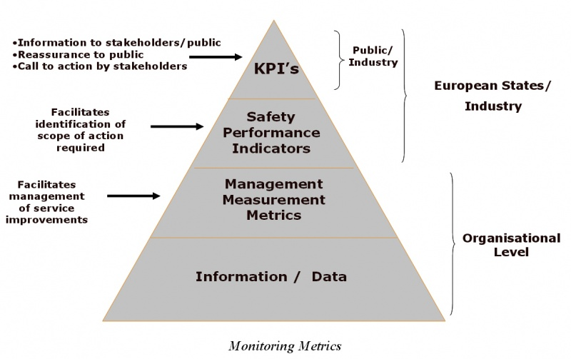 Monitoring of ATM Safety Performance