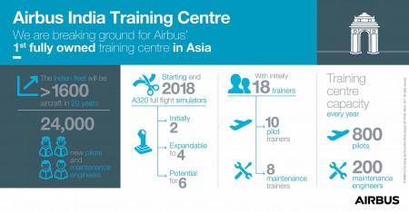 Airbus India Training Centre 1 450x234